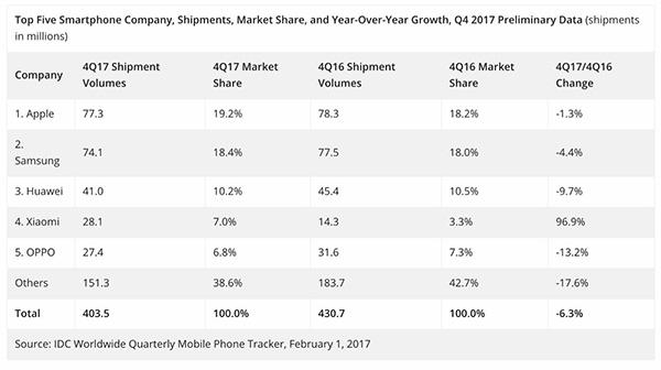 2017年第四季度前五名手机厂商出货量、市场份额及与同期相比数据。数据来源:IDC