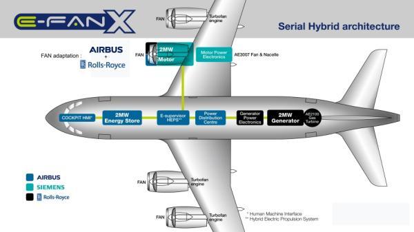 空客以及罗罗和西门子宣布联合研发混合动力电动飞机