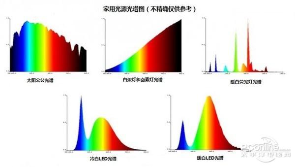 不同光源的光谱不同,所以显色能力也有差异