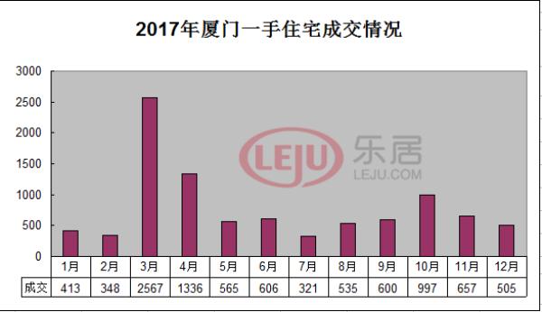 遭腰斩!2017年厦门新房卖9450套;房企销售排行榜出炉!