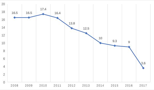 在哪查gdp_上交所发布统计年鉴:沪市股票市值占GDP比重4成