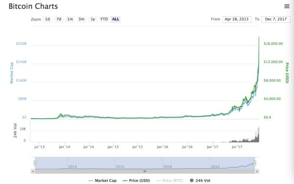 比特币近年来价格走势。图片来自CoinMarketCap
