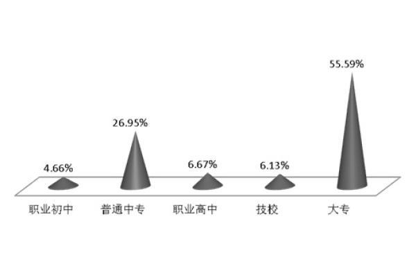 2008年农业人口_人口变动与城乡发展|提高职业教育可有效促进城市市民化发展