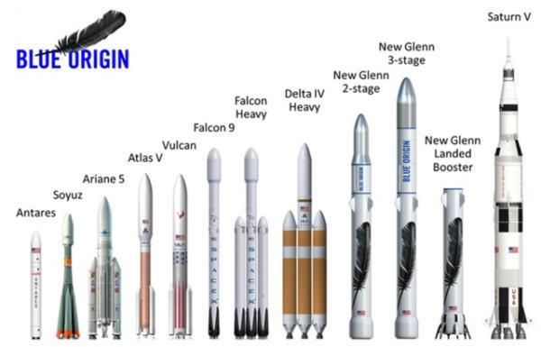 蓝色起源给出的运载火箭对比图