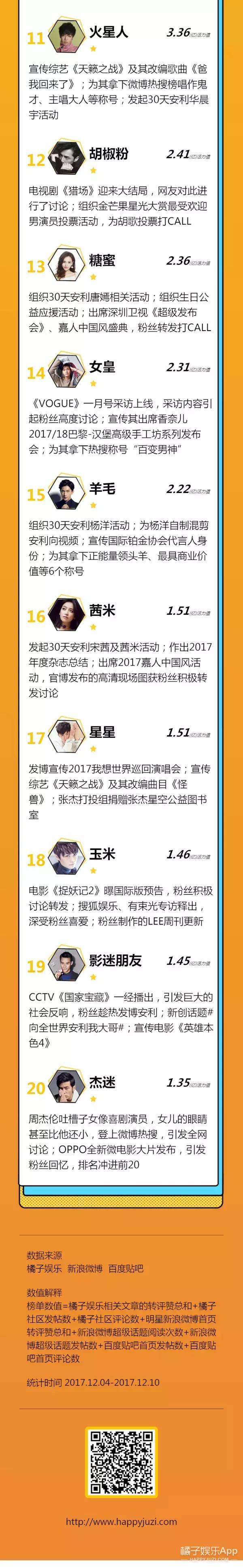 粉丝活力榜揭晓:Xback助刘海哥拿下全能歌手