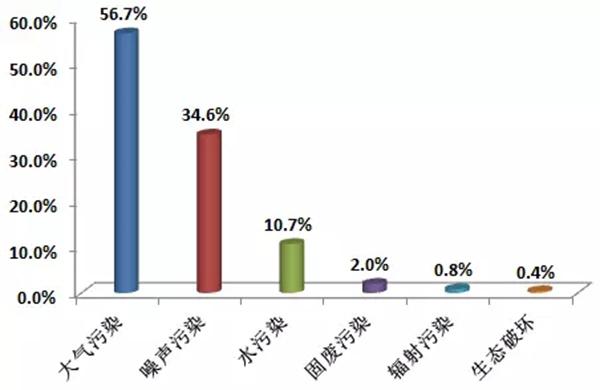 图5 2017年举报污染类型占比