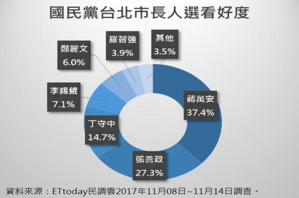 """网络民调。(图片来源:台湾""""东森新闻云"""")"""