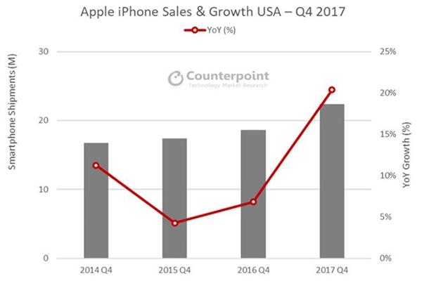 iPhone X销量两倍8/8 Plus!高通/博通:苹果还要减产