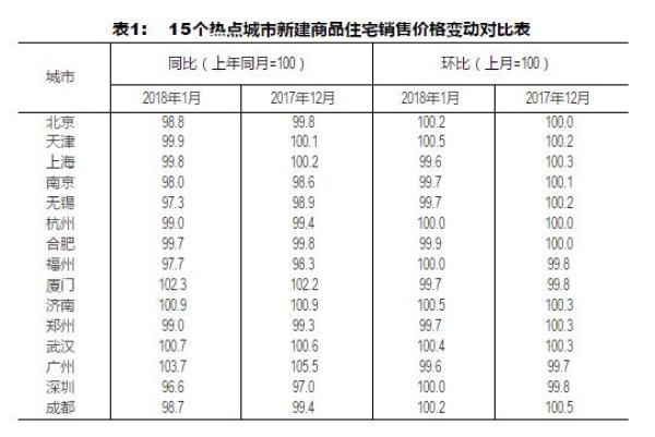 北京赛车pk10福彩助手:32个月后一线城市房价首降_专家:不能说拐点来了