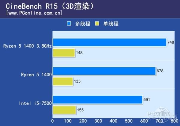 pt电子游戏破解之法:Intel_七代i5_vs_AMD_Ryzen_5:电商整机哪边更值得?