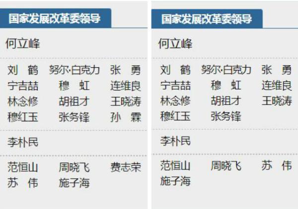 """国家发改委官网""""发改委领导""""栏目更新前(左)、更新后(右)"""