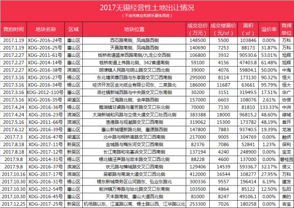 熔断机制--2017无锡商住用地出让成绩单!揽金389亿元创历史新高