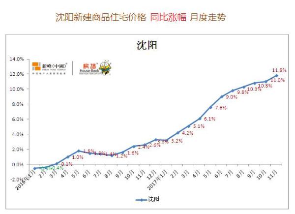 启凡:沈阳房价处上行动力通道 楼市发展需与人才吸纳融合