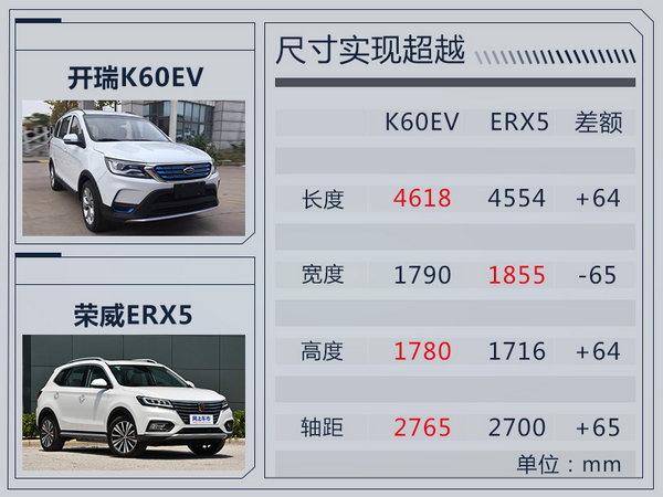 尺寸超荣威ERX5!开瑞K60EV纯电动SUV实车曝光