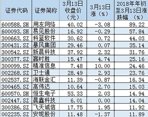 2018年以来涨幅居前的区块链概念股股票。 数据来源:Wind