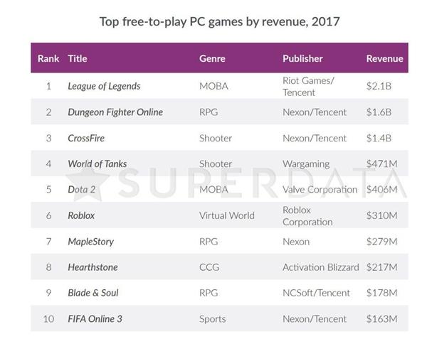 《绝地求生》成2017最吸金付费PC游戏:为蓝洞赚45亿