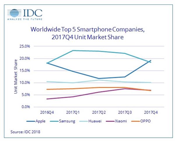 过去一年全球前五大手机厂商市场份额占比变化。数据来源:IDC