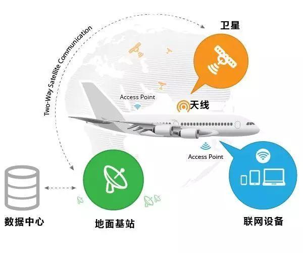 ——飞机通过安装在机身顶部的天线,连接位于地球静止轨道上(离地面35