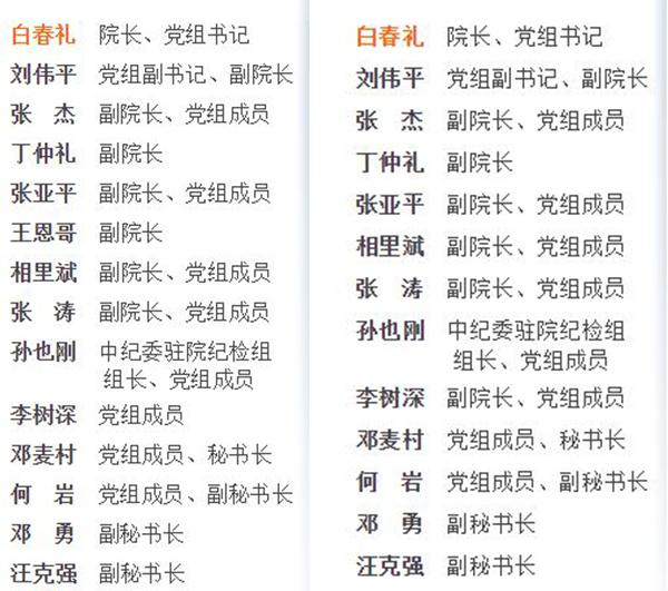 """中科院官网""""院领导集体""""页面更新前后对比 中国科学院网站 截图"""