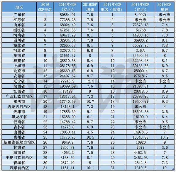 2017年重庆gdp_2017年重庆统计公报:GDP总量19500亿常住人口增量27万