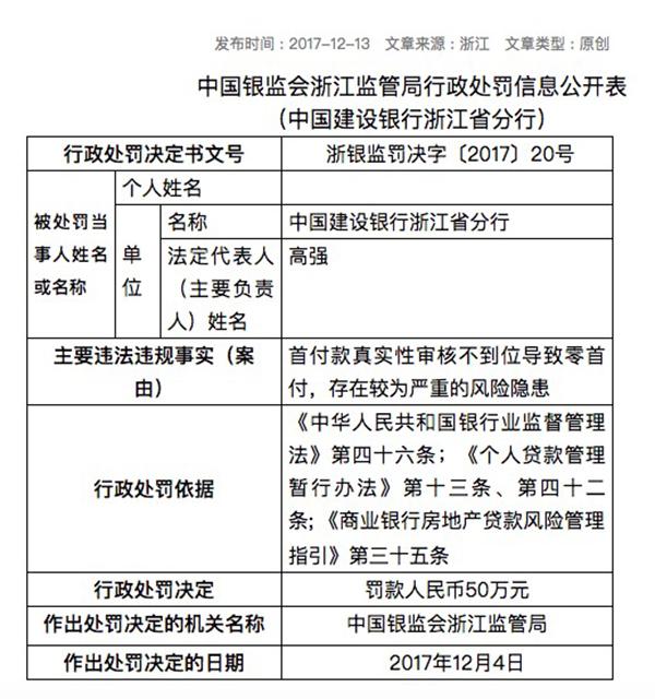 浙江银监局披露的行政处罚信息公开表
