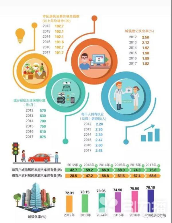 苏州市2017年gdp_2017年江苏13市GDP排行榜,苏州稳居榜首,无锡GDP破万亿!