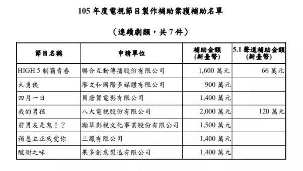▲图为其他获得台湾当局辅助金的台湾影视剧,其中除了《我的男孩》还有两部也在大陆上映中