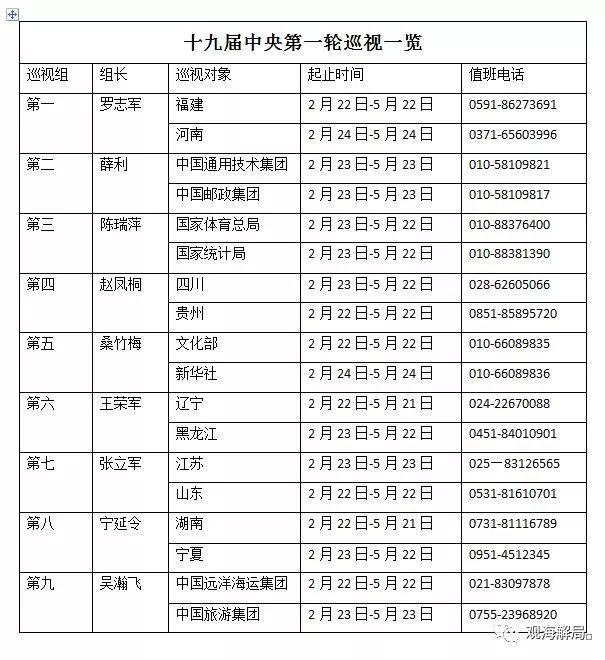 """十九届中央第一轮巡视展开 7位新""""钦差""""啥来头?"""