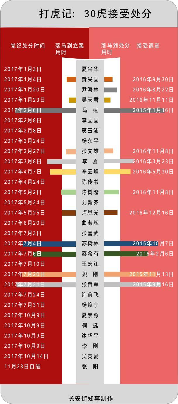 娱乐城金沙国际:媒体:省部级大老虎落马又创2项纪录
