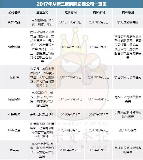 """挂牌新三板公司骤降2/3,影视公司上演新三板""""逃离潮"""""""