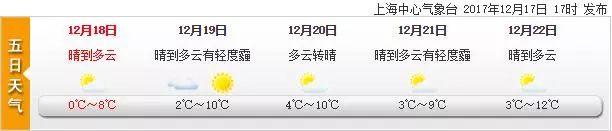 入冬后最冷早晨!魔都本周持续晴冷干燥小幅升