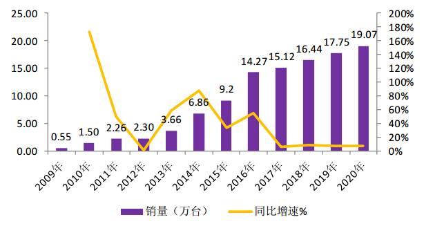 中国人口增长率_2019人口增长率