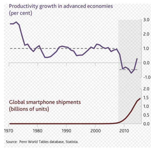 人均每天要查看手机150次!这对经济冲击有多大?