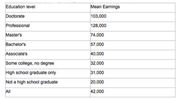 ▲Table1:Mean Earnings by Highest Degree Earned,$:2009(SAUS,table232)
