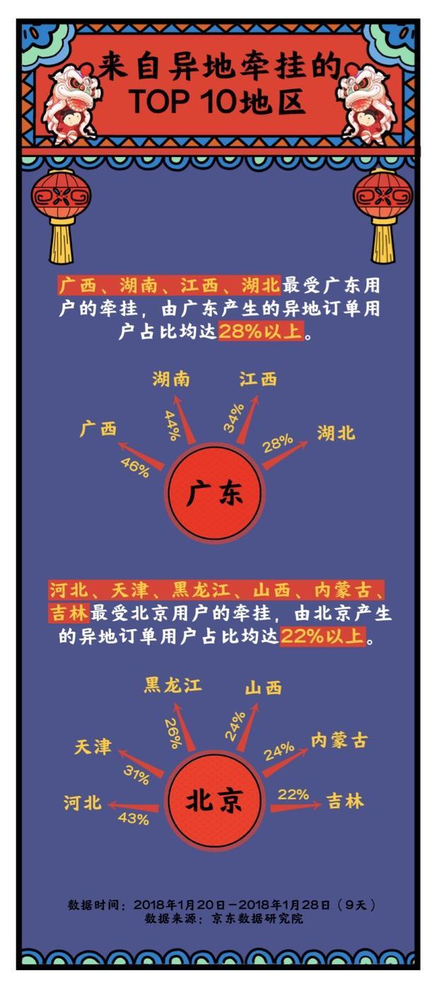 """北京赛车app:全国各地购买力""""哪家强""""?从大数据里看中国年"""