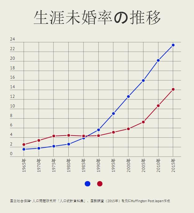 """▲蓝点代表男性""""终生未婚率"""",红点代表女性""""终生未婚率""""。"""