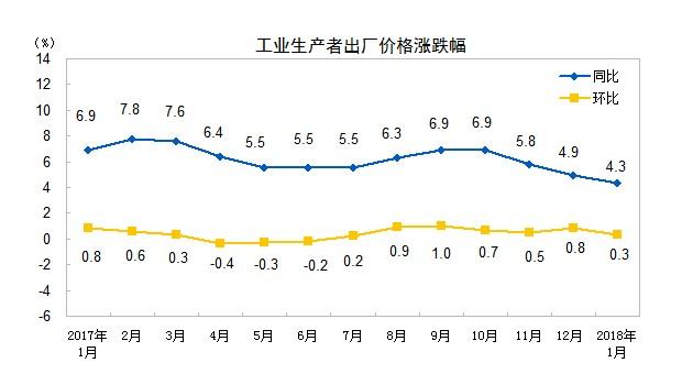近12个月工业生产者价格涨跌幅。数据来自国家统计局网站