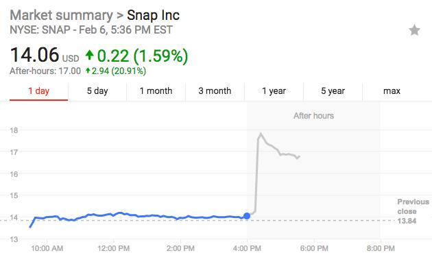 收入、利润双双超预期 Snap盘后股价暴涨20%