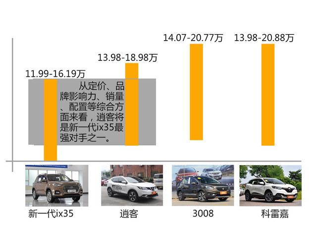 新一代ix35竞争力分析 硬派着装城市心