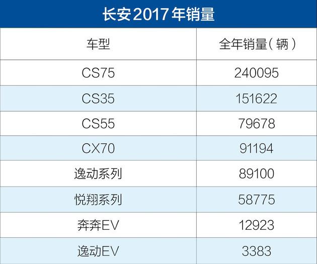 长安2017年销量公布 总销量1662753辆