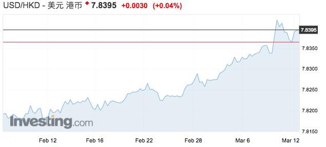 港元汇率不断走弱 离香港金管局的干预底线仅差一步之遥
