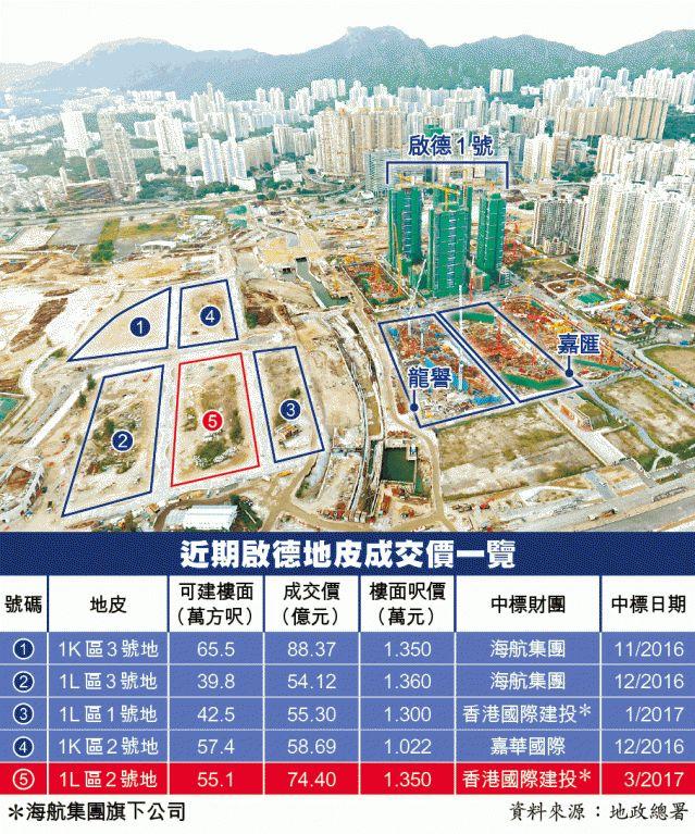 孙宏斌19亿接手海航地产两公司 海航一月回笼两百亿