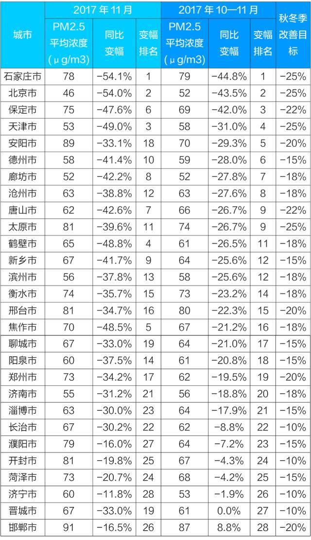 """环保部通报京津冀大气污染传输通道城市空气质量状况:10—11月,""""2+26""""城市PM2.5平均浓度同比下降22.6%"""