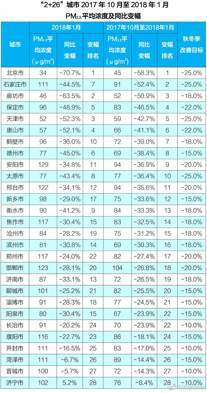 """4月内""""2+26""""城市PM2.5浓度同比下降 北京降幅排第1"""