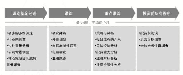 图2:基金经理的评估与筛选流程