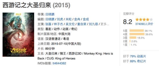 《寻梦环游记》再次逆袭 中国动画片离世界顶级还有多远?