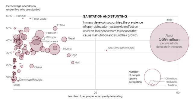 """▲印度""""露天排便""""人口的统计和分布图(来源:国家地理杂志)"""