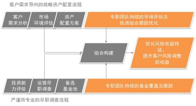 图1:建立与完善投研一体化流程