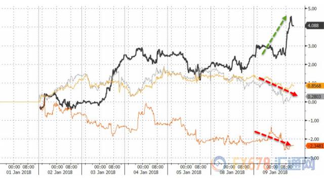 黄金交易--1月10日财经早餐:API助油价大涨 美元反弹美债走熊