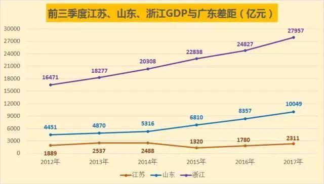 广东gdp排名_2017广东gdp